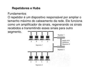 Repetidores e Hubs