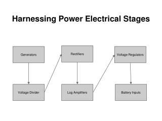 Harnessing Power Electrical Stages