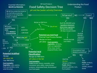 MI Food Products Food Safety Decision Tree pH and Aw [water activity] Overview