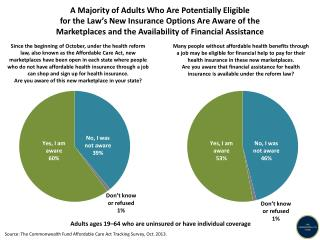 Source:  The Commonwealth Fund Affordable Care Act Tracking Survey, Oct. 2013.