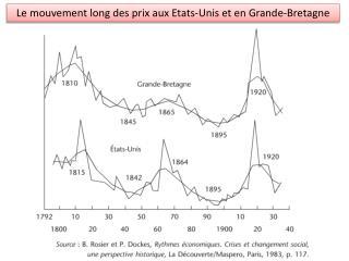 Le mouvement long des prix aux Etats-Unis et en Grande-Bretagne