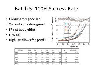 Batch 5:  100% Success Rate