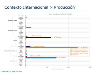 Contexto Internacional > Producción