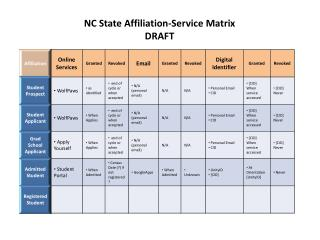 NC State Affiliation-Service Matrix DRAFT