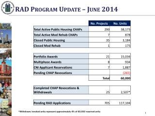 RAD Program Update – June 2014