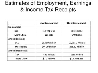 Estimates of Employment, Earnings & Income Tax Receipts