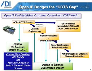 "Open IP  Bridges the ""COTS Gap"""