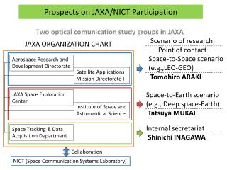 Prospects on  JAXA/NICT Participation