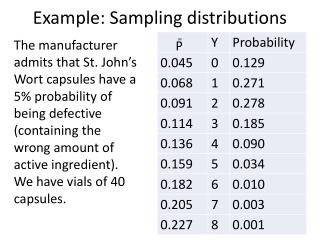 Example: Sampling distributions