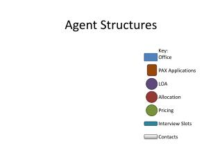 Agent Structures