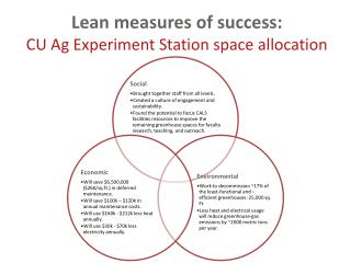 Lean measures of success:  CU Ag Experiment Station space allocation