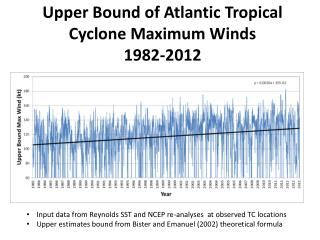 Upper Bound of Atlantic Tropical Cyclone Maximum Winds  1982-2012
