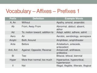 Vocabulary – Affixes – Prefixes 1