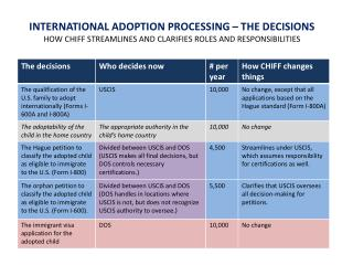 INTERNATIONAL ADOPTION PROCESSING – THE DECISIONS
