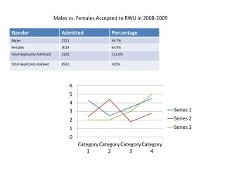 Males vs. Females Accepted to RWU in 2008-2009