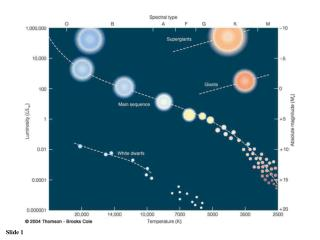 How to classify a star and to place it on the H-R diagram correctly