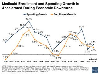 Medicaid  Enrollment  and  Spending Growth  is  Accelerated During  E conomic Downturns