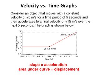Velocity vs.  T ime  Graphs