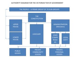 AUTHORITY DIAGRAM FOR THE VICTORIAN TIER OF GOVERNMENT