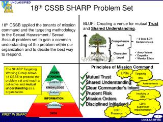 18 th  CSSB SHARP Problem Set