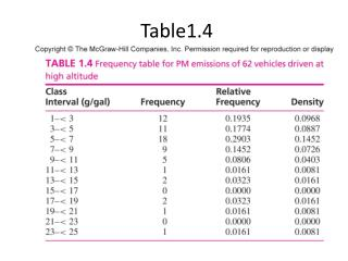 Table1.4