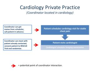 Cardiology Private Practice (Coordinator located in cardiology)