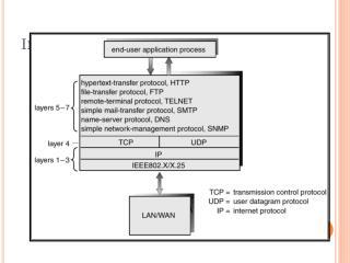 Internet:  TCP/I P