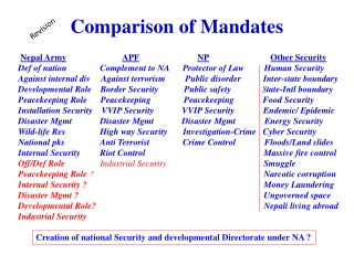 Comparison of Mandates