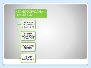 SEJARAH KLASIFIKASI ORGANISME