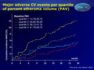 Major  adverse  CV  events  per  quartile  of percent  atheroma  volume (PAV)
