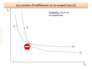 Les courbes  d'indifférence ne se coupent pas (1)