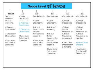 Grade Level  GT Services