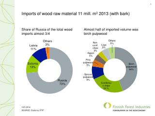 Imports of wood raw material  11  mill .  m 3 2013 (with  bark )