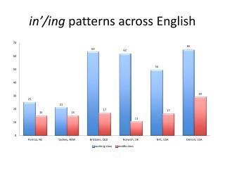 in'/ ing  patterns  across English