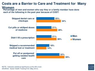 Costs are a Barrier to Care and Treatment  for   Many Women