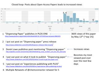 Closed loop-  Posts  about Open Access Papers leads to increased  views