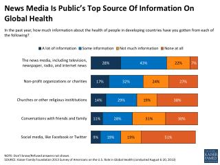 News  Media Is Public's Top Source Of Information On Global Health