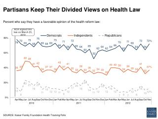 Partisans Keep Their Divided Views on Health Law