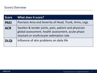 Scores Overview
