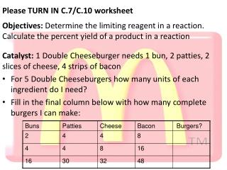 Catalyst:  1  Double Cheeseburger needs 1 bun, 2 patties, 2 slices of cheese, 4 strips of bacon