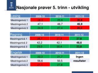 Nasjonale prøver 5. trinn - utvikling