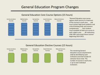 General Education Program Changes