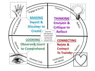 Invention Self-Direction CriticalThinking  & Reasoning Info Literacy Collaboration