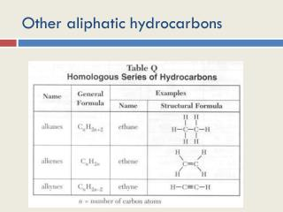 Other aliphatic hydrocarbons