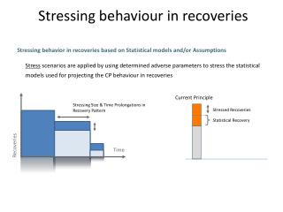 Stressing behaviour in recoveries