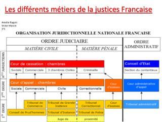 Les différents métiers de la justices  Francaise