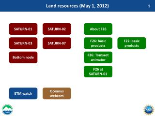 Land resources (May 1, 2012)