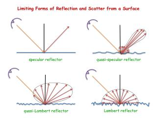Limiting Forms of Reflection and Scatter from a Surface