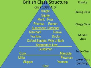 British Class Structure circa 1387 A.D.