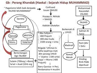 Gb  :  Perang Khandak  ( Haekal  :  Sejarah Hidup  MUHAMMAD)